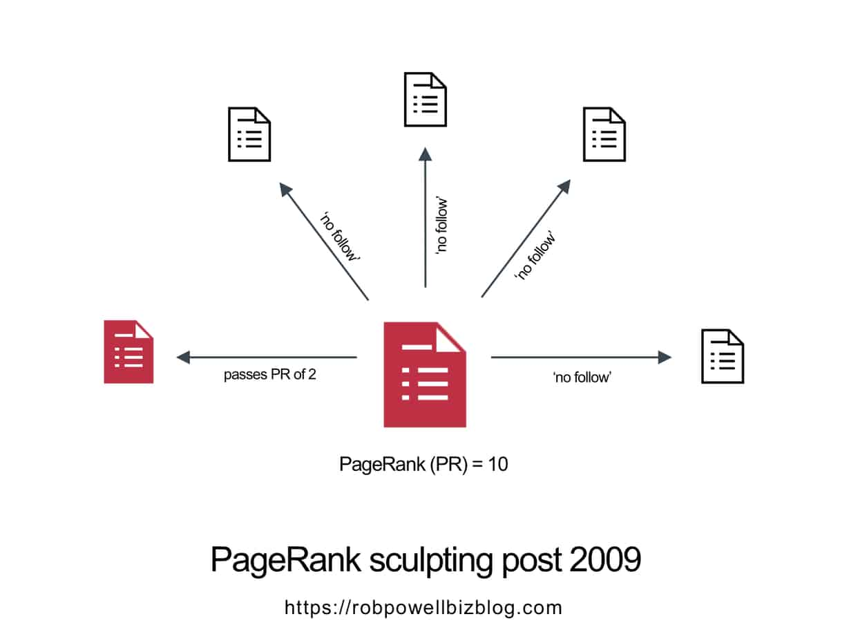 the rules of inheritance and why pagerank sculpting does not work anymore