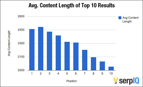 correlation between content length and serp ranking