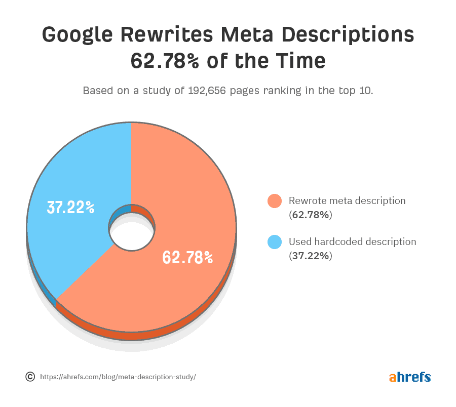 Google re-writes meta description