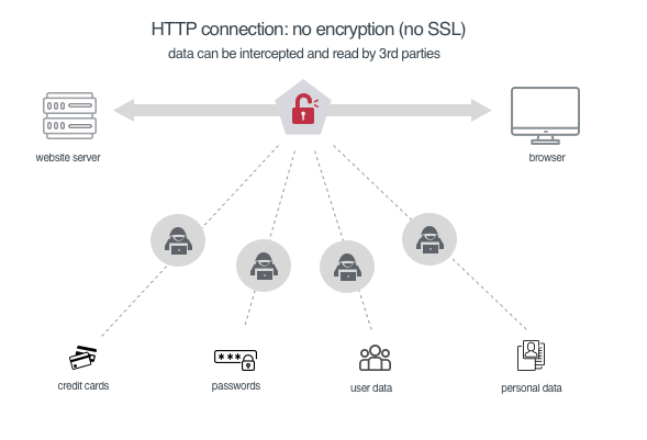http - not secure