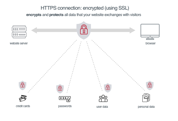 https provides encryption