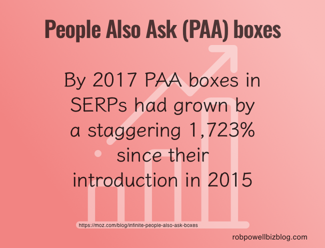 People Also Ask (PAA) boxes - facts and figures