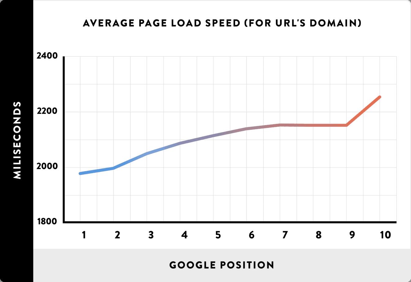 site speed correlation with ranking