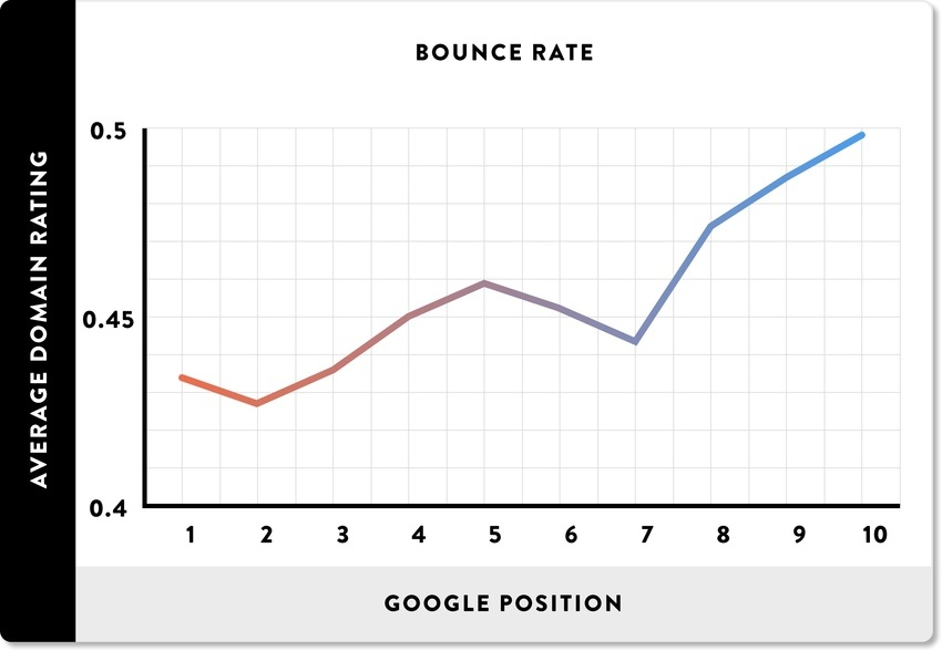 bounce rate and search engine positioning