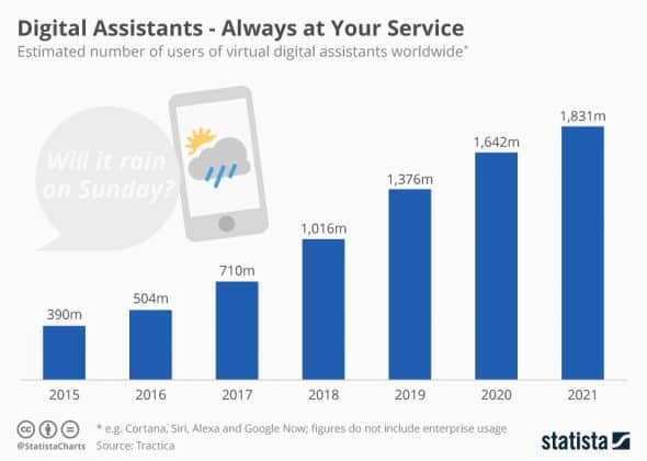 growth in digital assistants